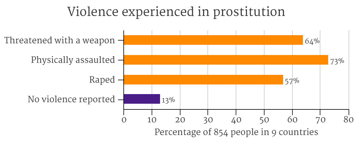 A description of prostitution on different articles
