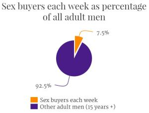 sex-buyers-per-week