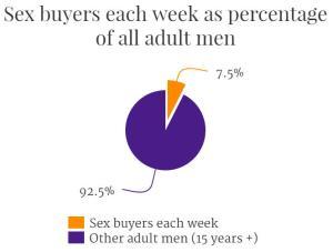 sex-buyers-per-week