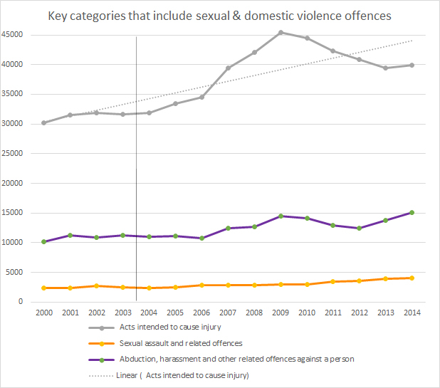 NZ-dv-offences