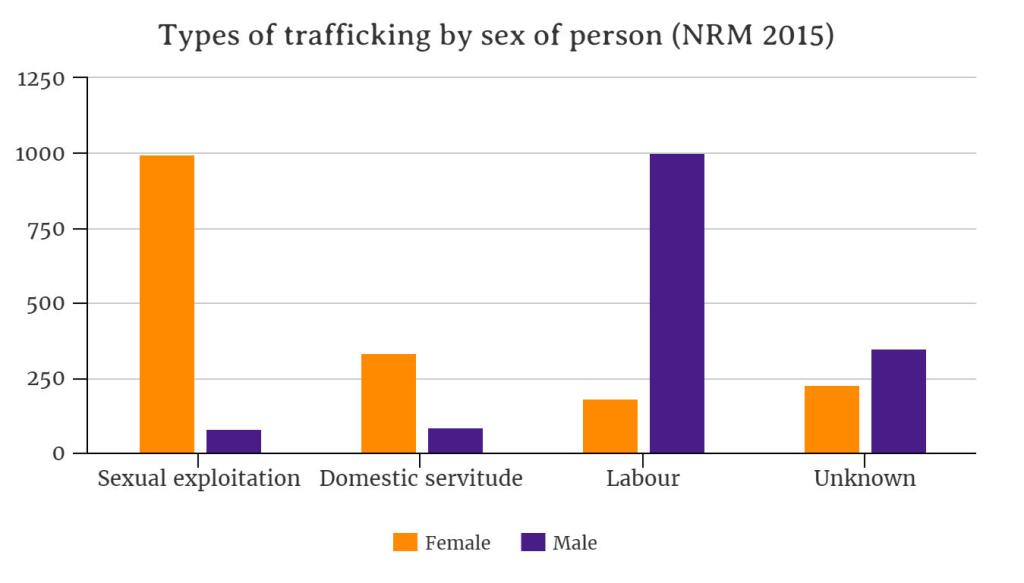 trafficking-by-sex