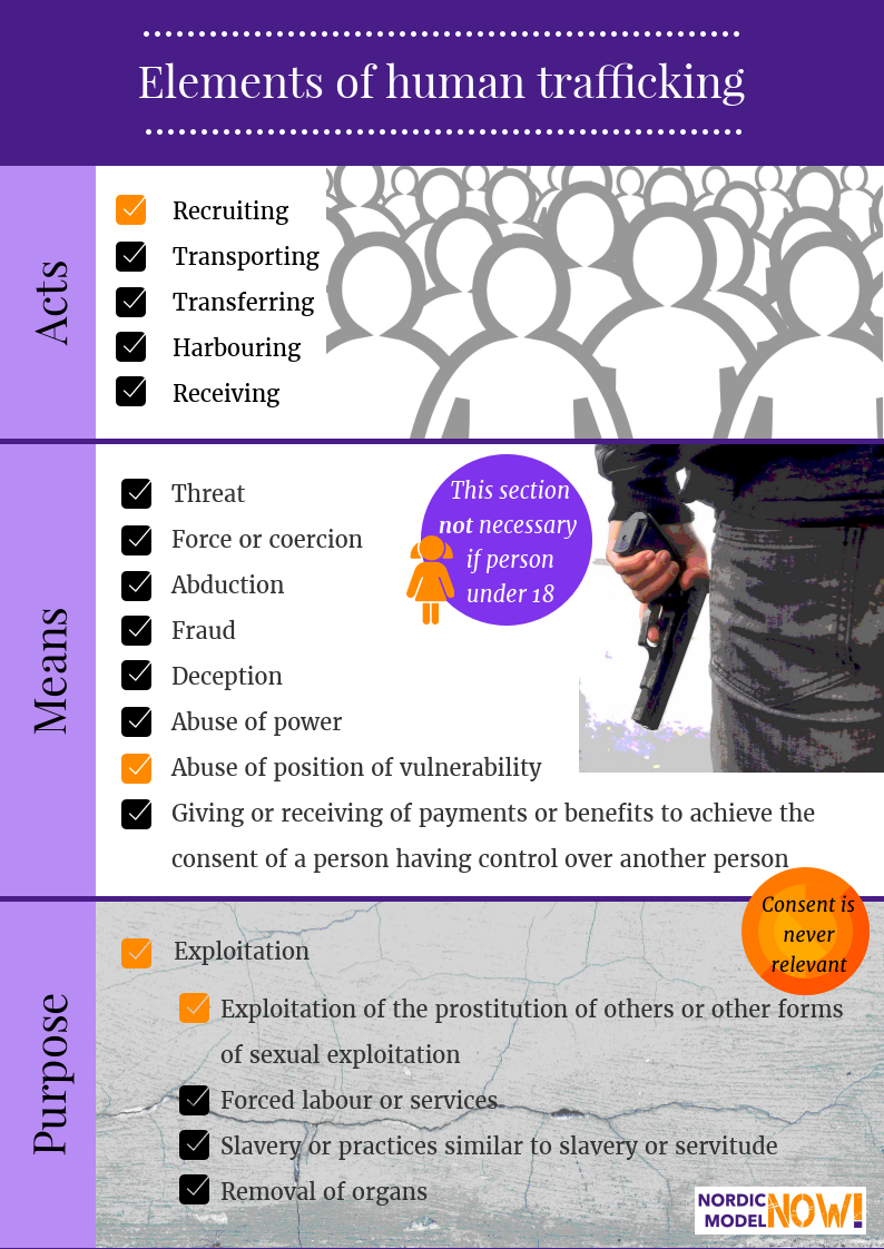 fact: human trafficking means trading in human beings – nordic model